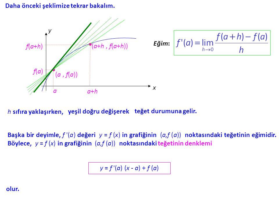 Aynı şekil üzerinde gözlemlerimizi sürdürelim. Eğim: h sıfıra yaklaşırken,teğet durumuna gelir.yeşil doğru değişerek y x (a, f(a)) a (a+h, f(a+h)) a+h