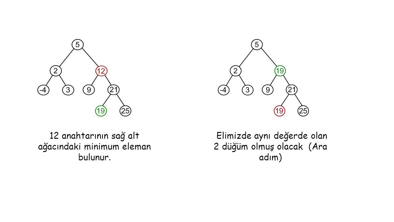 Elimizde aynı değerde olan 2 düğüm olmuş olacak (Ara adım) 12 anahtarının sağ alt ağacındaki minimum eleman bulunur.