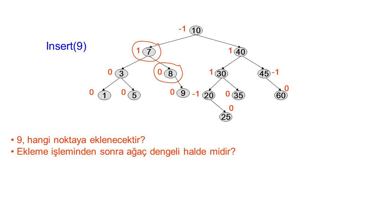 1 0 00 0 1 1 0 0 0 10 40 3045 2035 25 60 7 38 15 Insert(9) 9 0 9, hangi noktaya eklenecektir? Ekleme işleminden sonra ağaç dengeli halde midir?