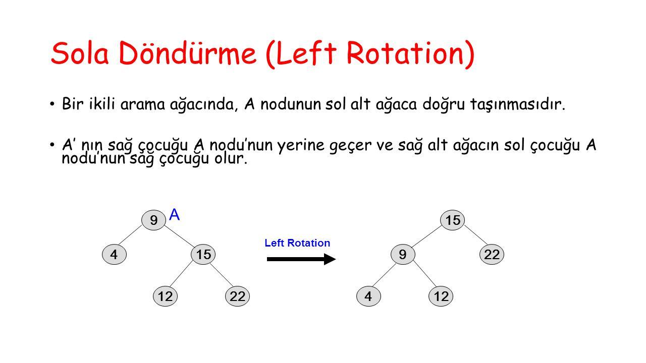 Sola Döndürme (Left Rotation) Bir ikili arama ağacında, A nodunun sol alt ağaca doğru taşınmasıdır. A' nın sağ çocuğu A nodu'nun yerine geçer ve sağ a