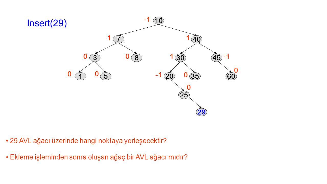 1 0 00 0 1 1 0 0 0 10 40 3045 2035 25 60 7 38 15 Insert(29) 29 AVL ağacı üzerinde hangi noktaya yerleşecektir? Ekleme işleminden sonra oluşan ağaç bir