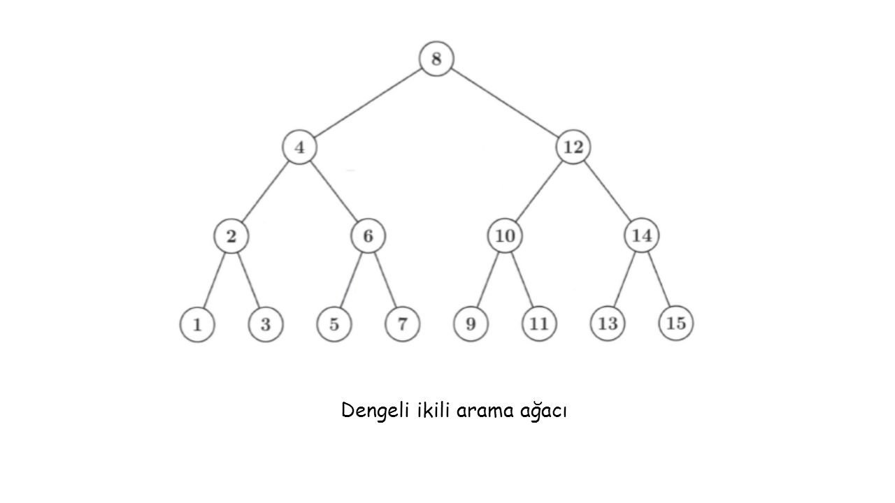 İkili Arama Ağacında Eleman Arama