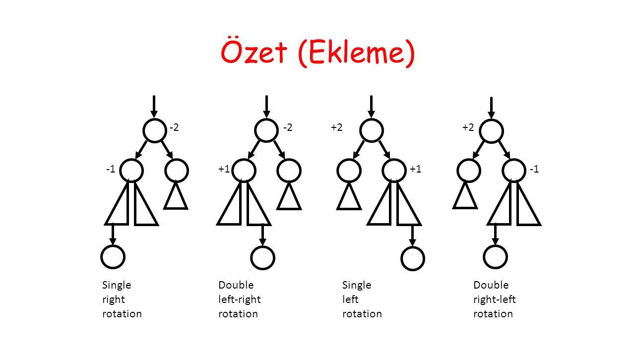 Özet (Ekleme) -2 +1 -2 +1 +2 Single right rotation Double left-right rotation Single left rotation Double right-left rotation