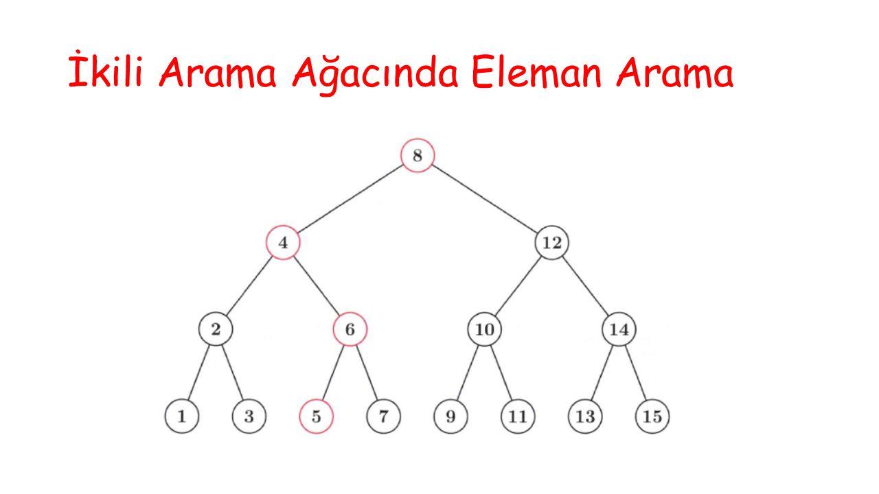 Örnek 3: Yandaki ağaca 7 anahtarı eklenmek isteniyor.