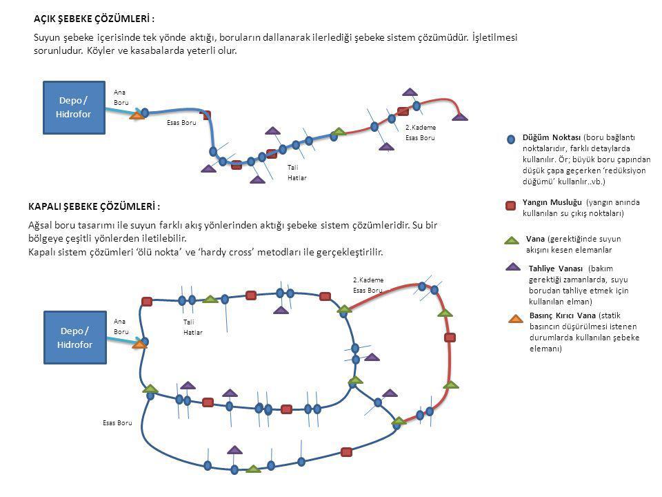 Düğüm Noktası (boru bağlantı noktalarıdır, farklı detaylarda kullanılır. Ör; büyük boru çapından düşük çapa geçerken 'redüksiyon düğümü' kullanlır..vb