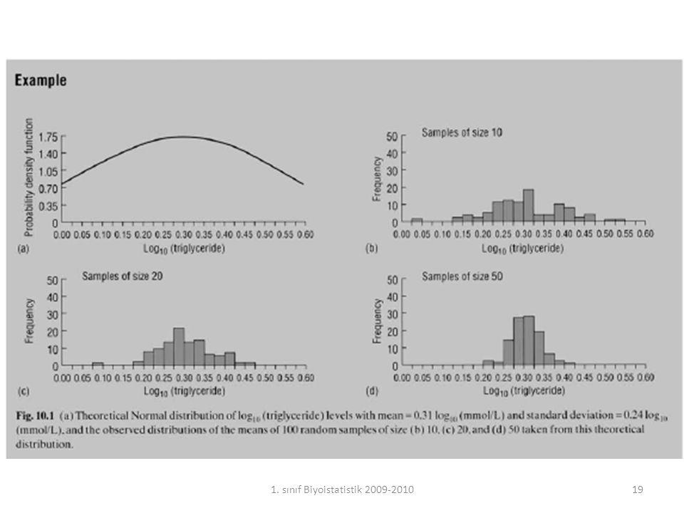 Bu dağılıma bakarak şunları söyleyebiliriz: Örneklem sayısı yeterince büyük olursa, asıl verinin nasıl dağıldığına bakılmaksızın ortalamaların dağılımı normal dağılıma yakın olur (Central Limit Theorem).
