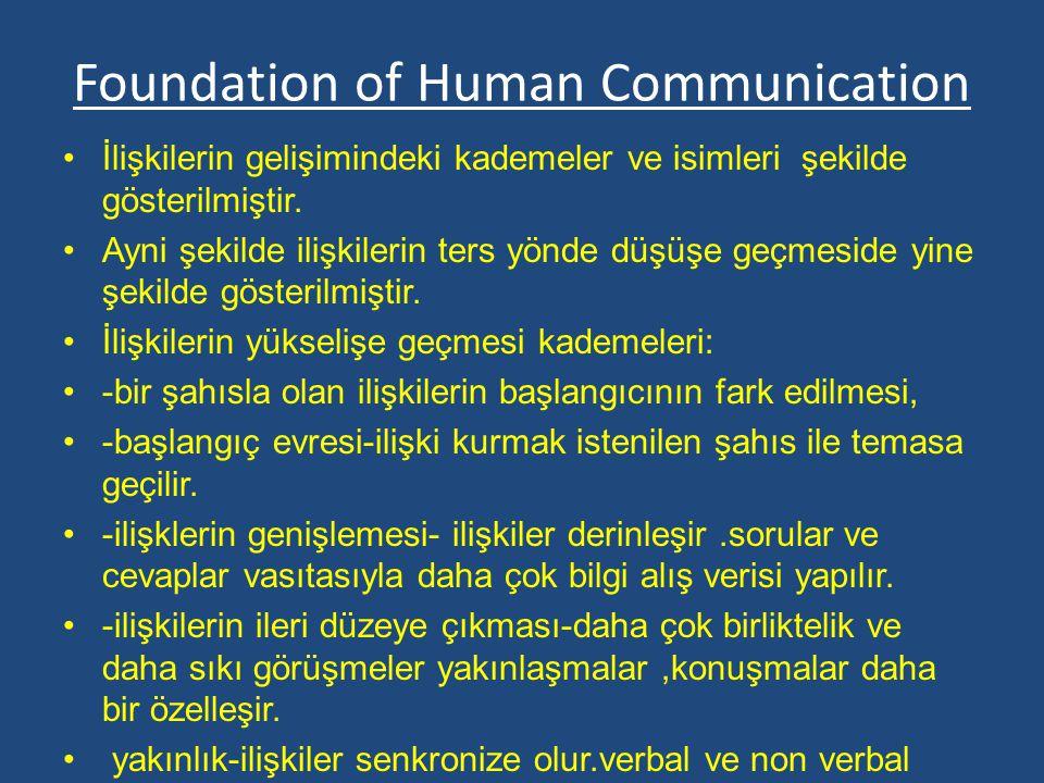 Foundation of Human Communication İlişkilerin gelişimindeki kademeler ve isimleri şekilde gösterilmiştir. Ayni şekilde ilişkilerin ters yönde düşüşe g