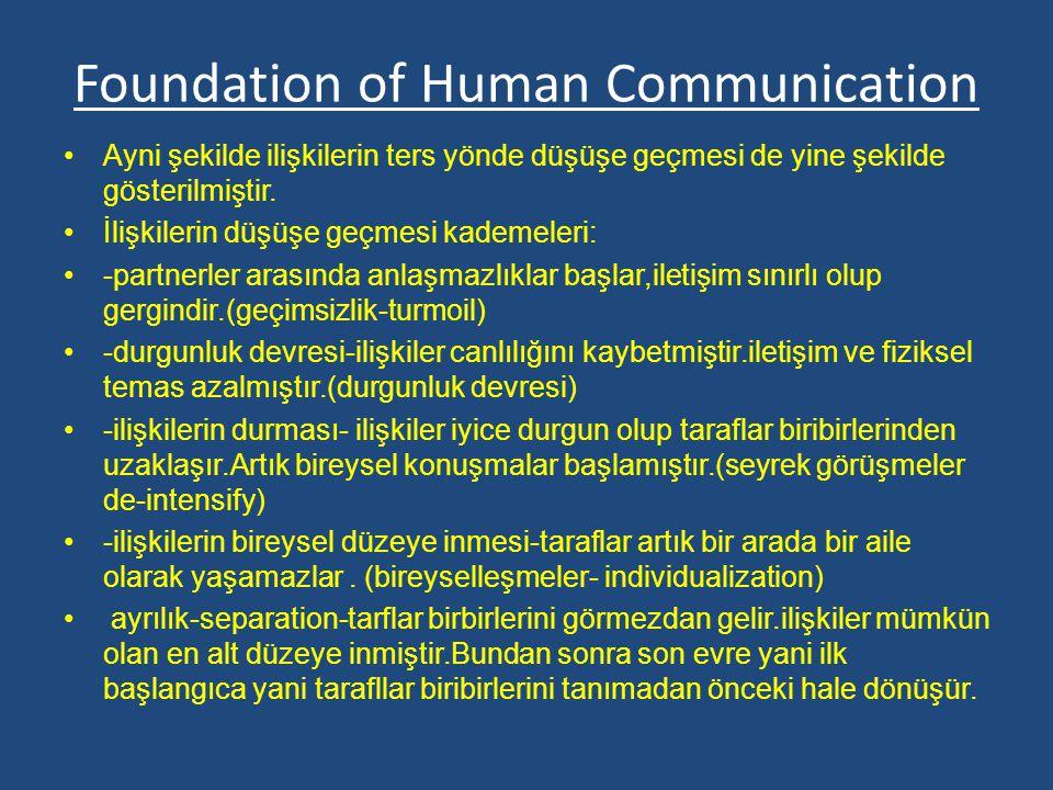 Foundation of Human Communication Ayni şekilde ilişkilerin ters yönde düşüşe geçmesi de yine şekilde gösterilmiştir. İlişkilerin düşüşe geçmesi kademe