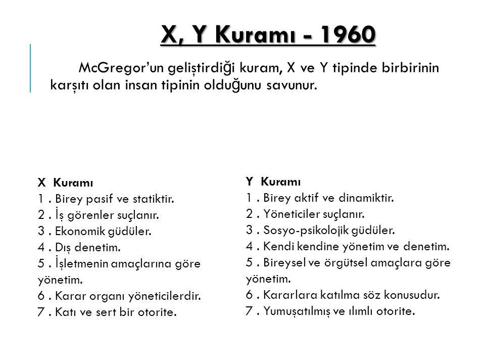 X, Y Kuramı - 1960 McGregor'un geliştirdi ğ i kuram, X ve Y tipinde birbirinin karşıtı olan insan tipinin oldu ğ unu savunur. X Kuramı 1. Birey pasif
