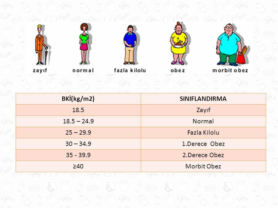 BKİ(kg/m2)SINIFLANDIRMA 18.5Zayıf 18.5 – 24.9Normal 25 – 29.9Fazla Kilolu 30 – 34.91.Derece Obez 35 - 39.92.Derece Obez ≥40Morbit Obez