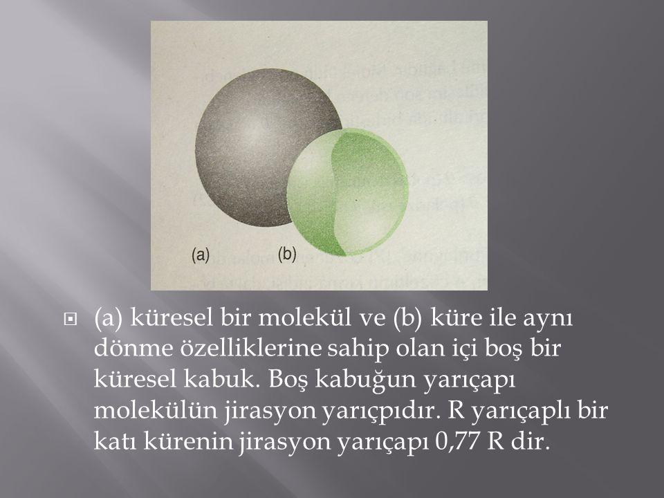 (a) küresel bir molekül ve (b) küre ile aynı dönme özelliklerine sahip olan içi boş bir küresel kabuk. Boş kabuğun yarıçapı molekülün jirasyon yarıç