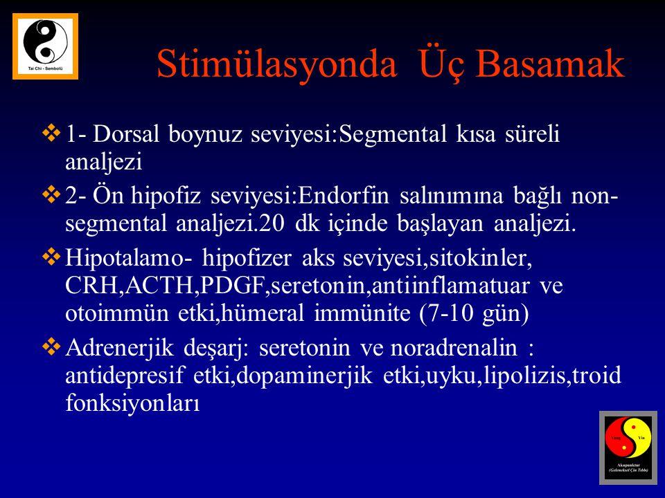 Stimülasyonda Üç Basamak  1- Dorsal boynuz seviyesi:Segmental kısa süreli analjezi  2- Ön hipofiz seviyesi:Endorfin salınımına bağlı non- segmental analjezi.20 dk içinde başlayan analjezi.