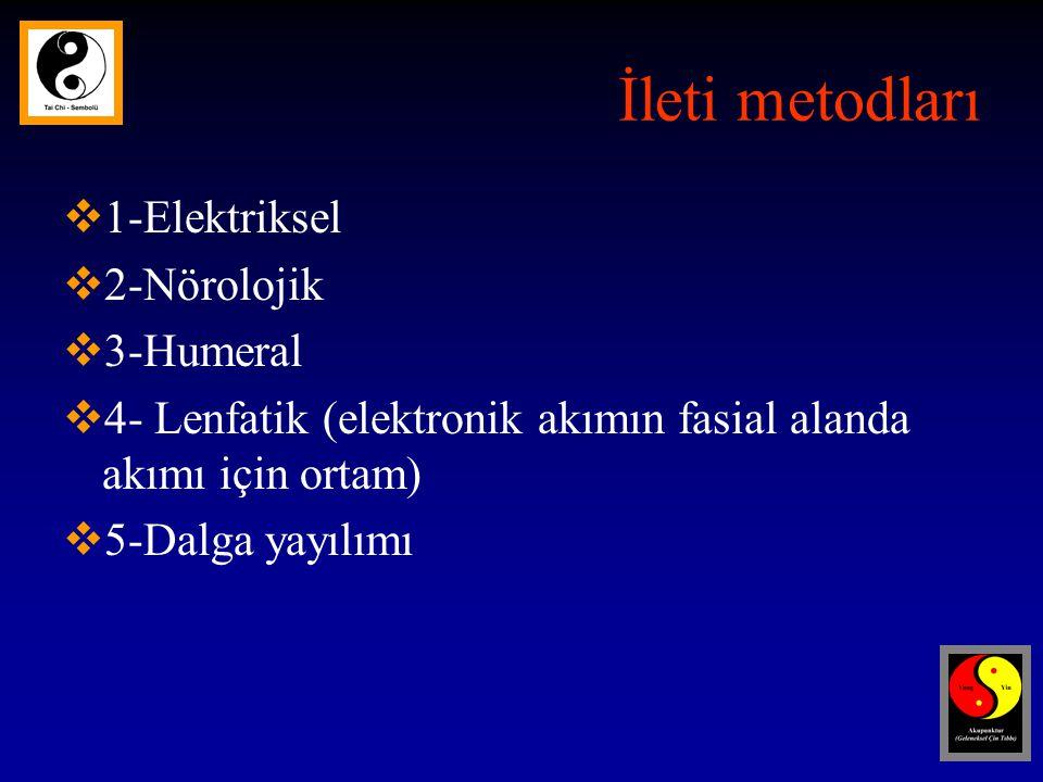 İleti metodları  1-Elektriksel  2-Nörolojik  3-Humeral  4- Lenfatik (elektronik akımın fasial alanda akımı için ortam)  5-Dalga yayılımı