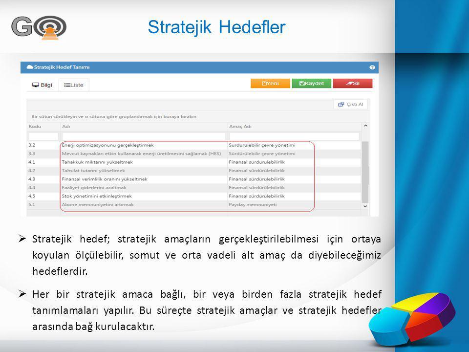 Stratejik Hedefler  Stratejik hedef; stratejik amaçların gerçekleştirilebilmesi için ortaya koyulan ölçülebilir, somut ve orta vadeli alt amaç da diy
