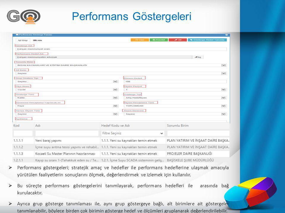 Performans Göstergeleri  Performans göstergeleri; stratejik amaç ve hedefler ile performans hedeflerine ulaşmak amacıyla yürütülen faaliyetlerin sonu