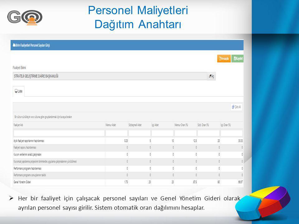 Personel Maliyetleri Dağıtım Anahtarı  Her bir faaliyet için çalışacak personel sayıları ve Genel Yönetim Gideri olarak ayrılan personel sayısı giril