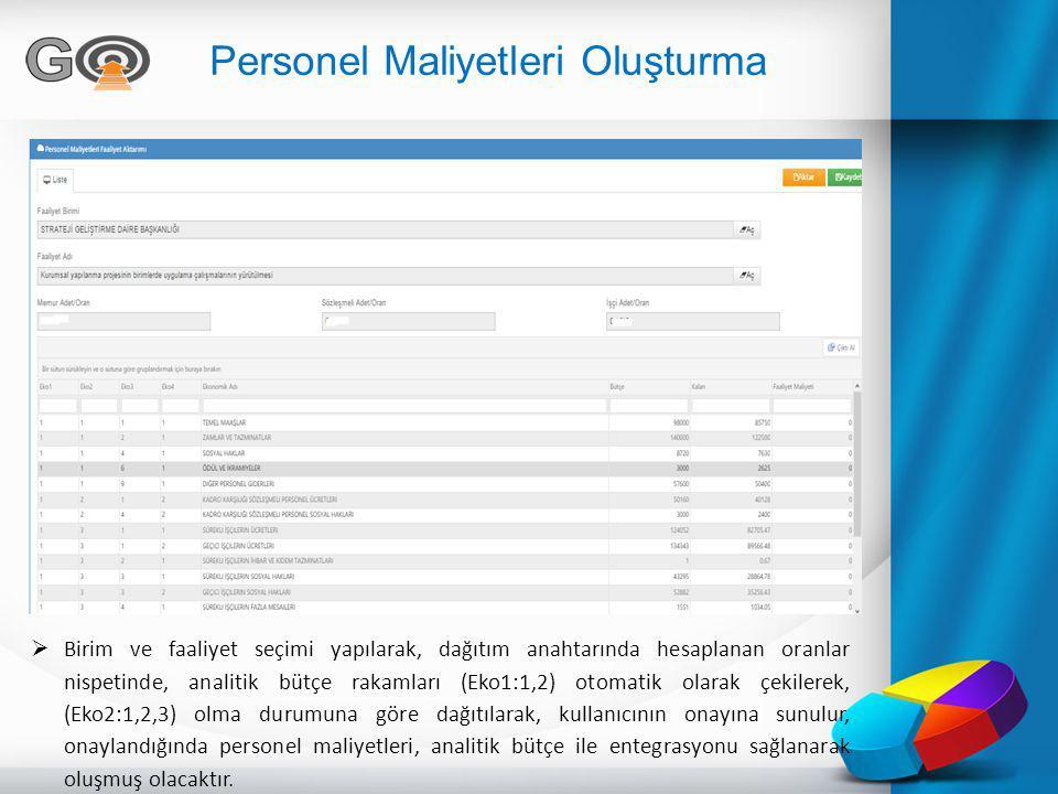 Personel Maliyetleri Oluşturma  Birim ve faaliyet seçimi yapılarak, dağıtım anahtarında hesaplanan oranlar nispetinde, analitik bütçe rakamları (Eko1