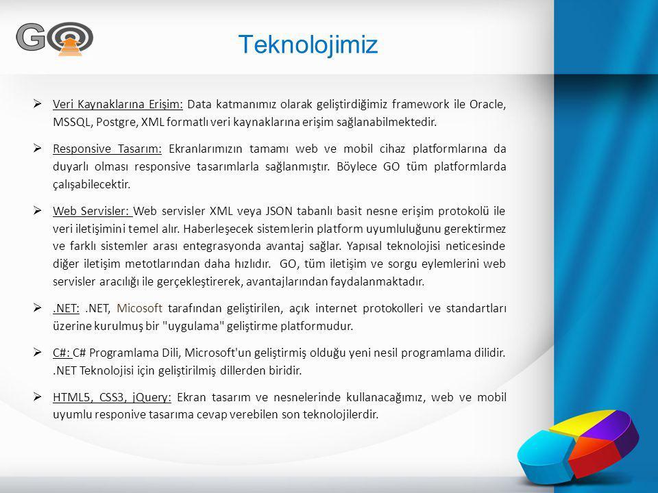 Teknolojimiz  Veri Kaynaklarına Erişim: Data katmanımız olarak geliştirdiğimiz framework ile Oracle, MSSQL, Postgre, XML formatlı veri kaynaklarına e