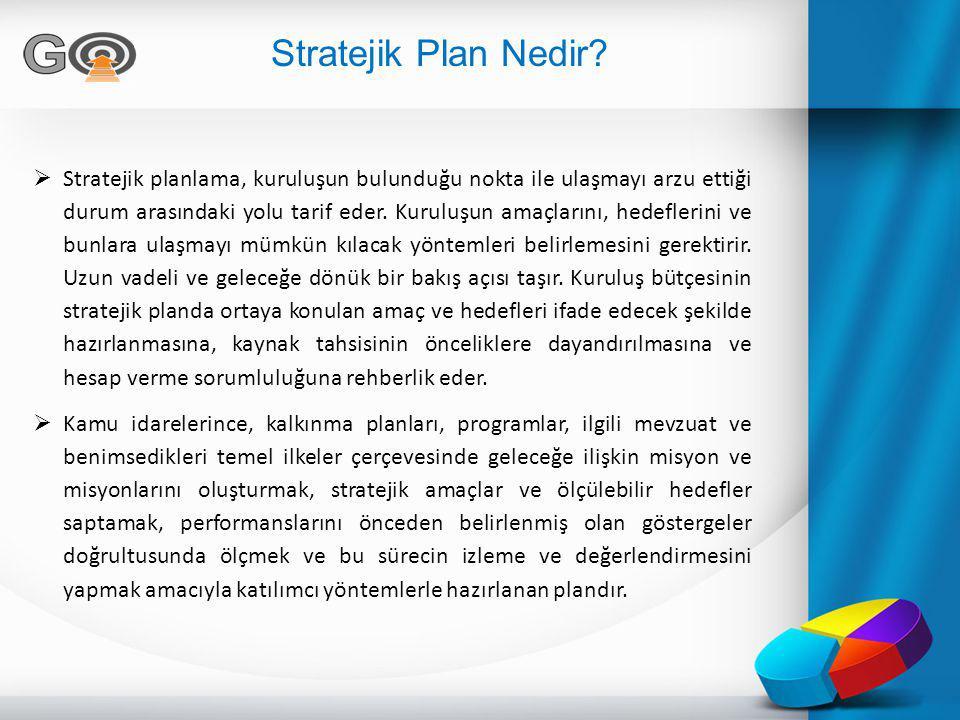 Stratejik Plan Nedir?  Stratejik planlama, kuruluşun bulunduğu nokta ile ulaşmayı arzu ettiği durum arasındaki yolu tarif eder. Kuruluşun amaçlarını,
