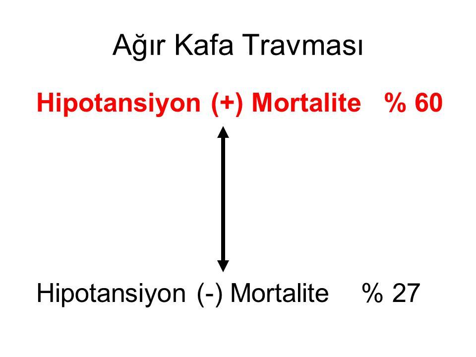 Ağır Kafa Travması Hipotansiyon (+) Mortalite % 60 Hipotansiyon (-) Mortalite % 27