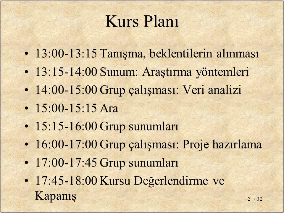 Kurs Planı 13:00-13:15 Tanışma, beklentilerin alınması 13:15-14:00 Sunum: Araştırma yöntemleri 14:00-15:00 Grup çalışması: Veri analizi 15:00-15:15 Ara 15:15-16:00 Grup sunumları 16:00-17:00 Grup çalışması: Proje hazırlama 17:00-17:45 Grup sunumları 17:45-18:00 Kursu Değerlendirme ve Kapanış / 322