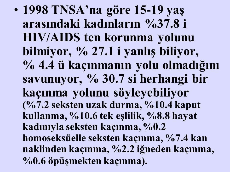 1998 TNSA'na göre 15-19 yaş arasındaki kadınların %37.8 i HIV/AIDS ten korunma yolunu bilmiyor, % 27.1 i yanlış biliyor, % 4.4 ü kaçınmanın yolu olmad