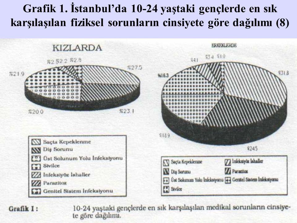 Grafik 1. İstanbul'da 10-24 yaştaki gençlerde en sık karşılaşılan fiziksel sorunların cinsiyete göre dağılımı (8)
