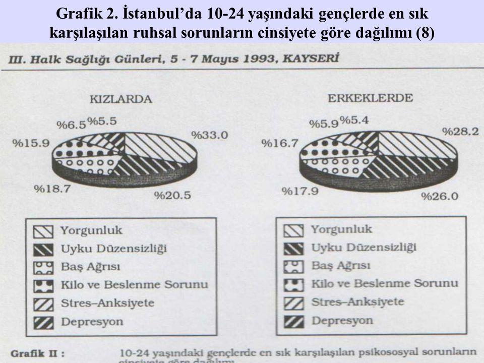 Grafik 2. İstanbul'da 10-24 yaşındaki gençlerde en sık karşılaşılan ruhsal sorunların cinsiyete göre dağılımı (8)