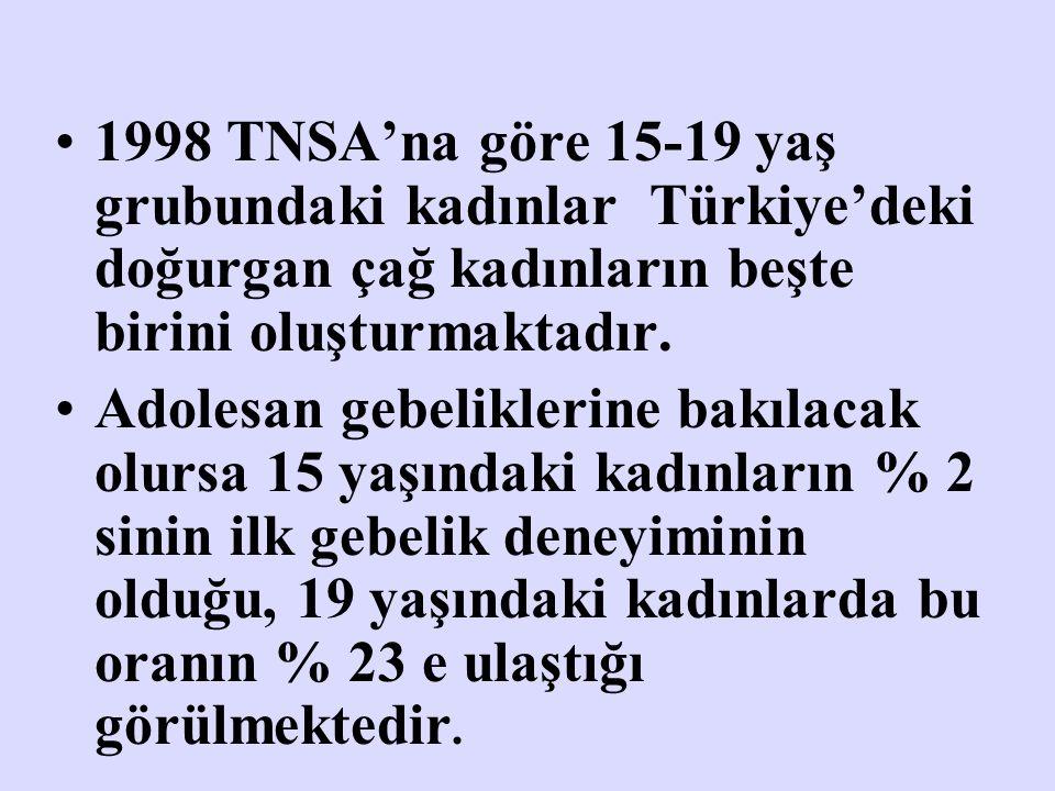 1998 TNSA'na göre 15-19 yaş grubundaki kadınlar Türkiye'deki doğurgan çağ kadınların beşte birini oluşturmaktadır. Adolesan gebeliklerine bakılacak ol