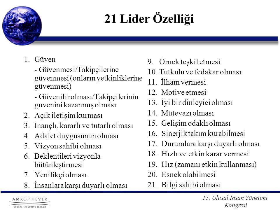 15. Ulusal İnsan Yönetimi Kongresi 21 Lider Özelliği 1.Güven - Güvenmesi/Takipçilerine güvenmesi (onların yetkinliklerine güvenmesi) - Güvenilir olmas