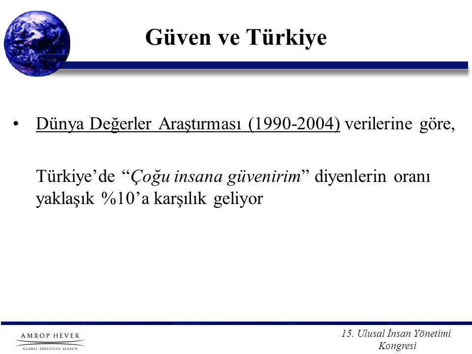 """15. Ulusal İnsan Yönetimi Kongresi Güven ve Türkiye Dünya Değerler Araştırması (1990-2004) verilerine göre, Türkiye'de """"Çoğu insana güvenirim"""" diyenle"""