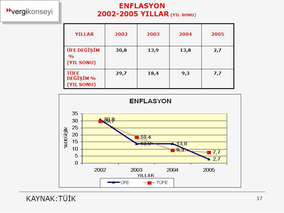 17 ENFLASYON 2002-2005 YILLAR (YIL SONU) YILLAR2002200320042005 ÜFE DEĞİŞİM % (YIL SONU) 30,813,913,82,7 TÜFE DEĞİŞİM % (YIL SONU) 29,718,49,37,7 KAYNAK:TÜİK