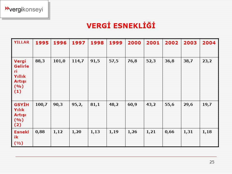 25 VERGİ ESNEKLİĞİ YILLAR 1995199619971998199920002001200220032004 Vergi Gelirle ri Yıllık Artışı (%) (1) 88,3101,0114,791,557,576,852,336,838,723,2 G