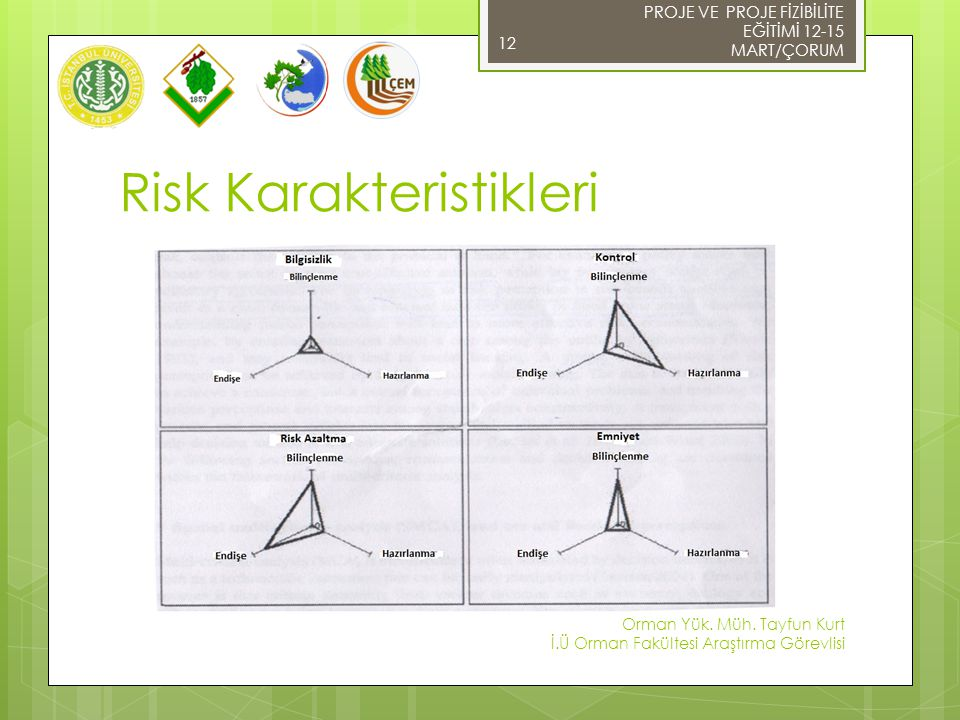 Risk Karakteristikleri 12 PROJE VE PROJE FİZİBİLİTE EĞİTİMİ 12-15 MART/ÇORUM Orman Yük. Müh. Tayfun Kurt İ.Ü Orman Fakültesi Araştırma Görevlisi