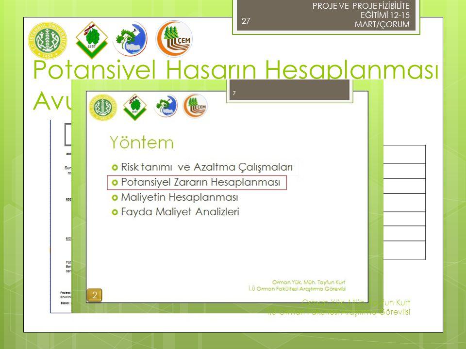 Potansiyel Hasarın Hesaplanması Avusturya Modeli 27 Bina Restorasyon Çalışmaları Tarımsal Alan /Orman'da Meydana Gelebilecek Hasar Ulaşım Faaliyetlerinden Kaynaklanabilecek Hasar Su kaynak ve Tesislerinde Meydana Gelebilecek Hasar Ticaret ve Sanayi Sektörüne Oluşabilecek Hasar Dolaylı olarak oluşabilecek/tanımlanamayan Hasar Tahmin Edilen Toplam Hasar (Fayda) PROJE VE PROJE FİZİBİLİTE EĞİTİMİ 12-15 MART/ÇORUM Orman Yük.