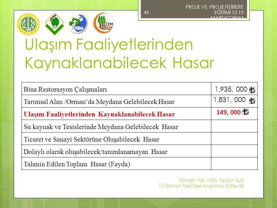Ulaşım Faaliyetlerinden Kaynaklanabilecek Hasar 45 PROJE VE PROJE FİZİBİLİTE EĞİTİMİ 12-15 MART/ÇORUM Orman Yük.