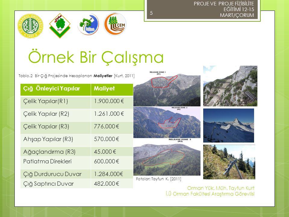 Potansiyel Hasarın Hesaplanması PROJE VE PROJE FİZİBİLİTE EĞİTİMİ 12-15 MART/ÇORUM Orman Yük.