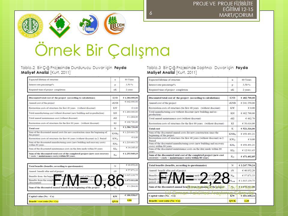 Örnek Bir Çalışma 6 Tablo.2 Bir Çığ Projesinde Durdurucu Duvar için Fayda Maliyet Analizi [Kurt, 2011] Tablo.3 Bir Çığ Projesinde Saptırıcı Duvar için Fayda Maliyet Analizİ [Kurt, 2011] PROJE VE PROJE FİZİBİLİTE EĞİTİMİ 12-15 MART/ÇORUM Orman Yük.