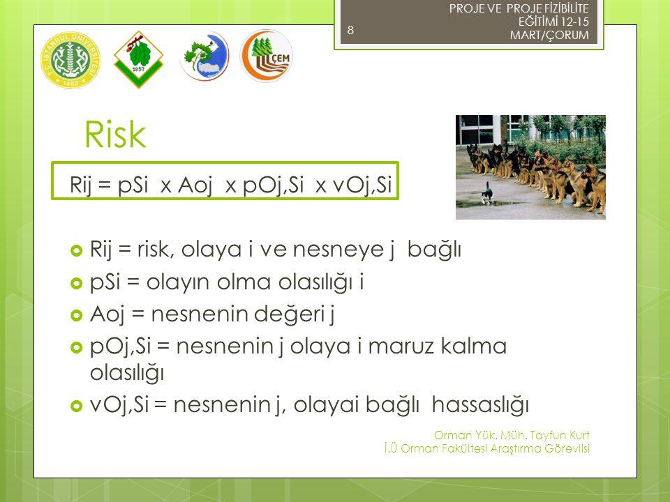 Risk Rij = pSi x Aoj x pOj,Si x vOj,Si  Rij = risk, olaya i ve nesneye j bağlı  pSi = olayın olma olasılığı i  Aoj = nesnenin değeri j  pOj,Si = nesnenin j olaya i maruz kalma olasılığı  vOj,Si = nesnenin j, olayai bağlı hassaslığı 8 PROJE VE PROJE FİZİBİLİTE EĞİTİMİ 12-15 MART/ÇORUM Orman Yük.