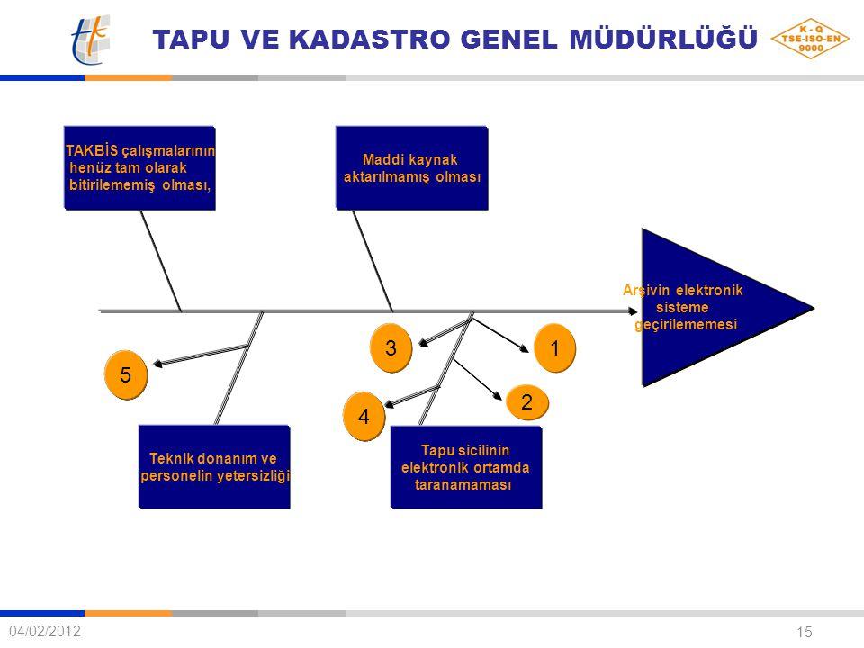 TAPU VE KADASTRO GENEL MÜDÜRLÜĞÜ 15 04/02/2012 Arşivin elektronik sisteme geçirilememesi Teknik donanım ve personelin yetersizliği Tapu sicilinin elek
