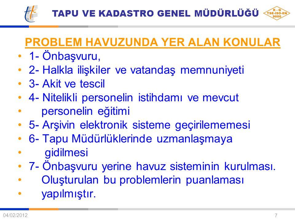 TAPU VE KADASTRO GENEL MÜDÜRLÜĞÜ 7 04/02/2012 PROBLEM HAVUZUNDA YER ALAN KONULAR 1- Önbaşvuru, 2- Halkla ilişkiler ve vatandaş memnuniyeti 3- Akit ve