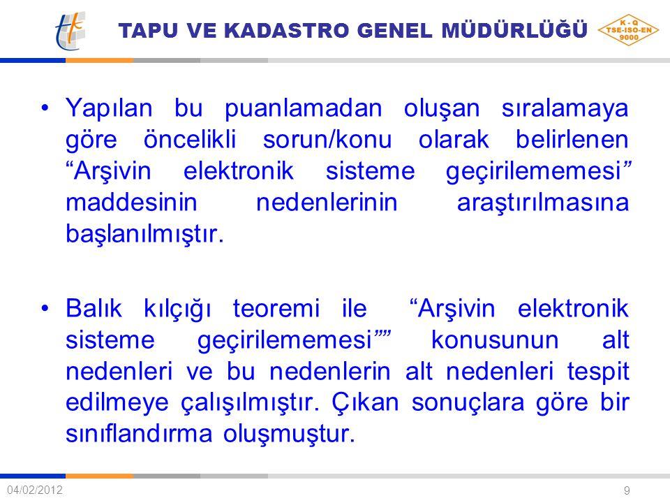 """TAPU VE KADASTRO GENEL MÜDÜRLÜĞÜ 9 04/02/2012 Yapılan bu puanlamadan oluşan sıralamaya göre öncelikli sorun/konu olarak belirlenen """"Arşivin elektronik"""