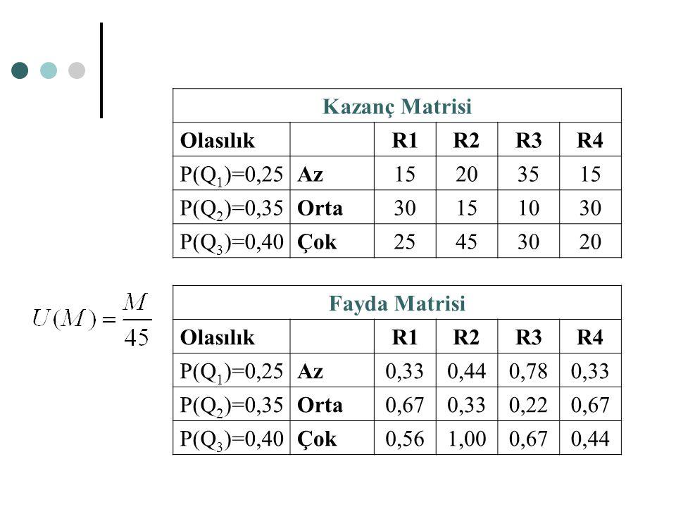 Kazanç Matrisi OlasılıkR1R2R3R4 P(Q 1 )=0,25Az15203515 P(Q 2 )=0,35Orta30151030 P(Q 3 )=0,40Çok25453020 Fayda Matrisi OlasılıkR1R2R3R4 P(Q 1 )=0,25Az0