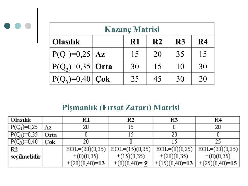 Kazanç Matrisi OlasılıkR1R2R3R4 P(Q 1 )=0,25Az15203515 P(Q 2 )=0,35Orta30151030 P(Q 3 )=0,40Çok25453020 Pişmanlık (Fırsat Zararı) Matrisi