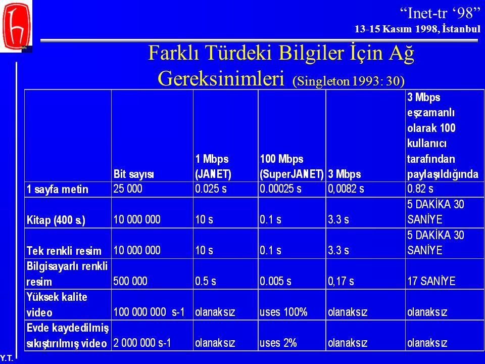 """""""Inet-tr '98"""" 13-15 Kasım 1998, İstanbul Y.T. Tıbbi Görüntülerdeki Veri Miktarı"""
