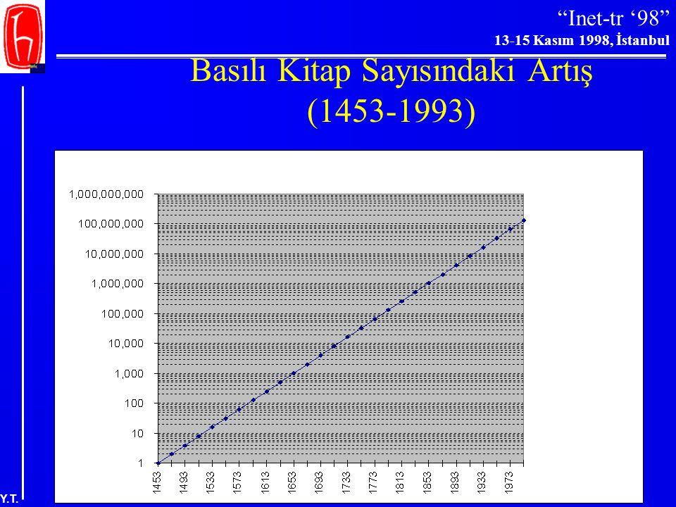 """""""Inet-tr '98"""" 13-15 Kasım 1998, İstanbul Y.T. Genel Sorunlar-I  Yayın sayısındaki artış –Kütüphane dermeleri her 14 yılda bir ikiye katlanıyor (2 27"""