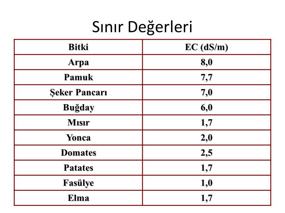 Sınır Değerleri Bitki EC (dS/m) Arpa8,0 Pamuk7,7 Şeker Pancarı 7,0 Buğday6,0 Mısır1,7 Yonca2,0 Domates2,5 Patates1,7 Fasülye1,0 Elma1,7