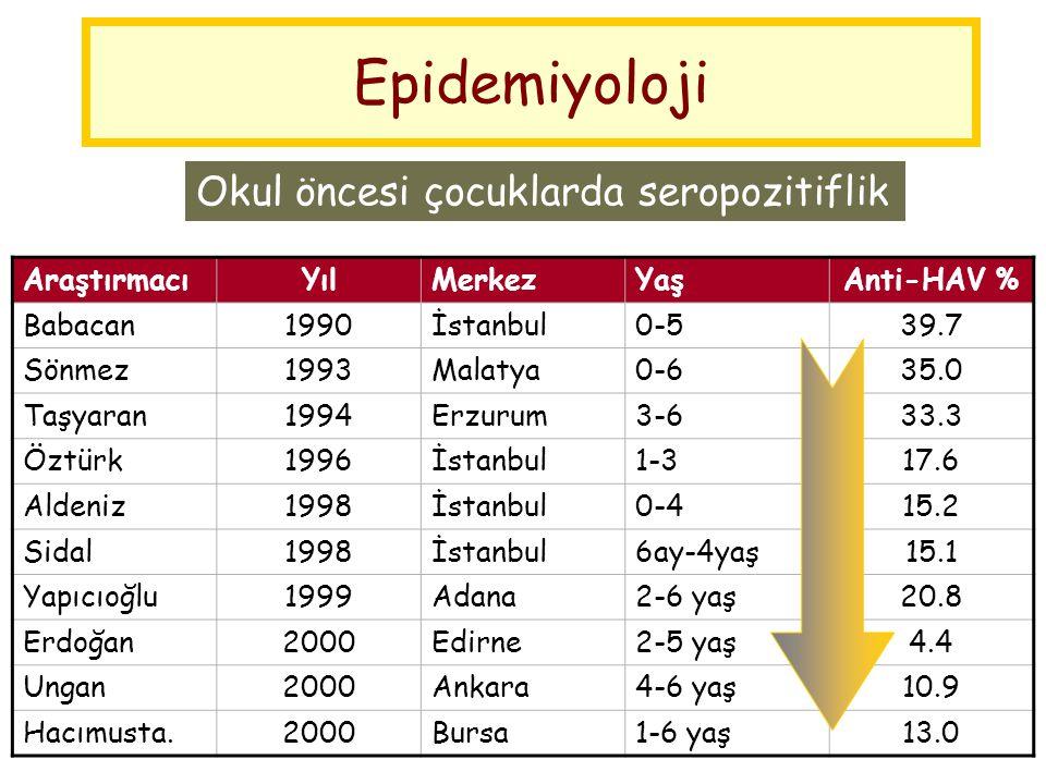 Epidemiyoloji Okul öncesi çocuklarda seropozitiflik AraştırmacıYılMerkezYaşAnti-HAV % Babacan1990İstanbul0-539.7 Sönmez1993Malatya0-635.0 Taşyaran1994