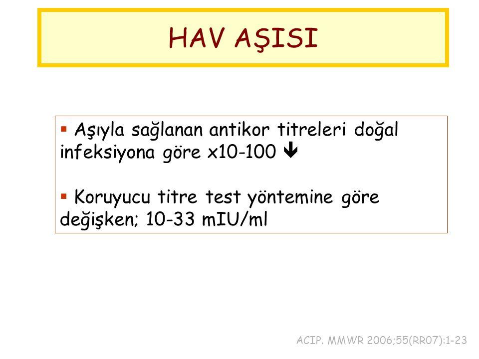 HAV AŞISI  Aşıyla sağlanan antikor titreleri doğal infeksiyona göre x10-100   Koruyucu titre test yöntemine göre değişken; 10-33 mIU/ml ACIP. MMWR