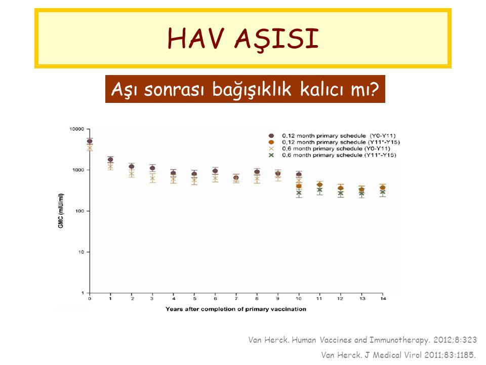 HAV AŞISI Aşı sonrası bağışıklık kalıcı mı? Van Herck. Human Vaccines and Immunotherapy. 2012;8:323  17 yıllık izlem çalışması  17-40 yaş arası bire